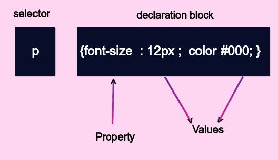 what is CSS Syntax